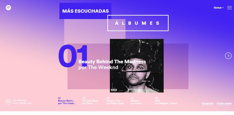 El año 2015 en música según Spotify