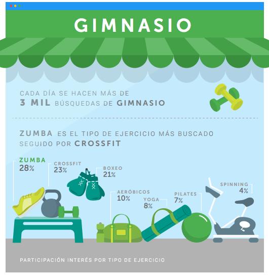 Algunos productos o servicios que más buscan los Colombianos en Google
