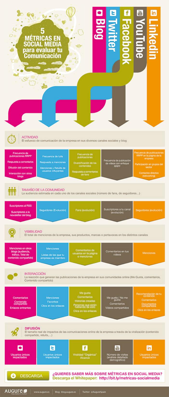 Cinco métricas en Social Media para evaluar tu comunicación