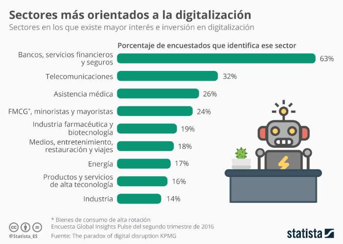 Sectores de empresa más orientados a la digitalización