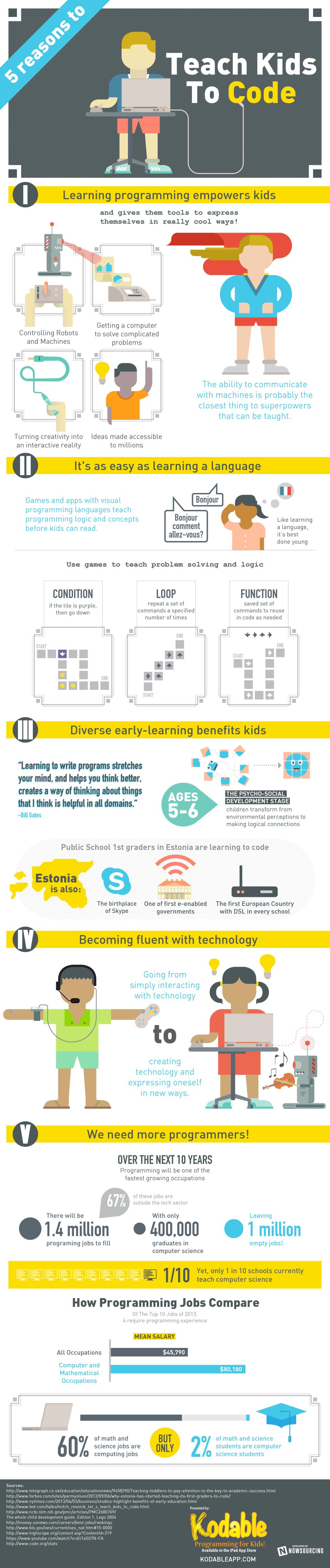 5 razones por las que los niños deben aprender programación