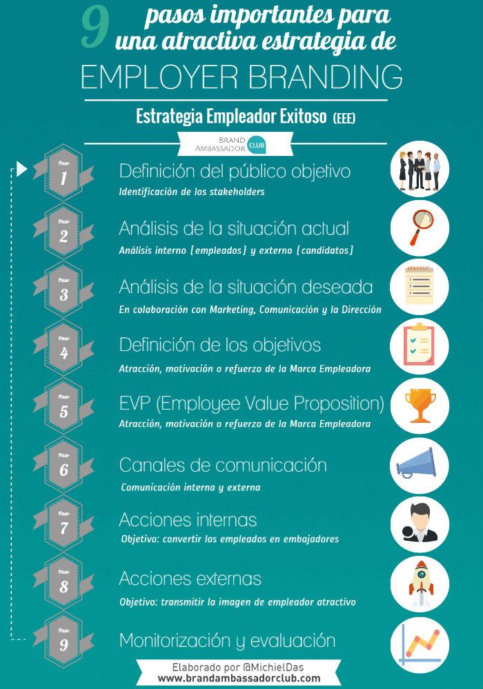 Nueve pasos importantes para una estrategia de Employer Branding