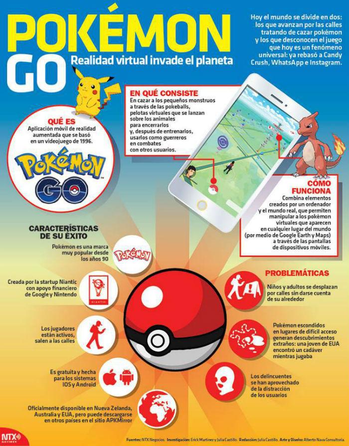 Pokemon Go, el juego de realidad aumentada que invade el planeta