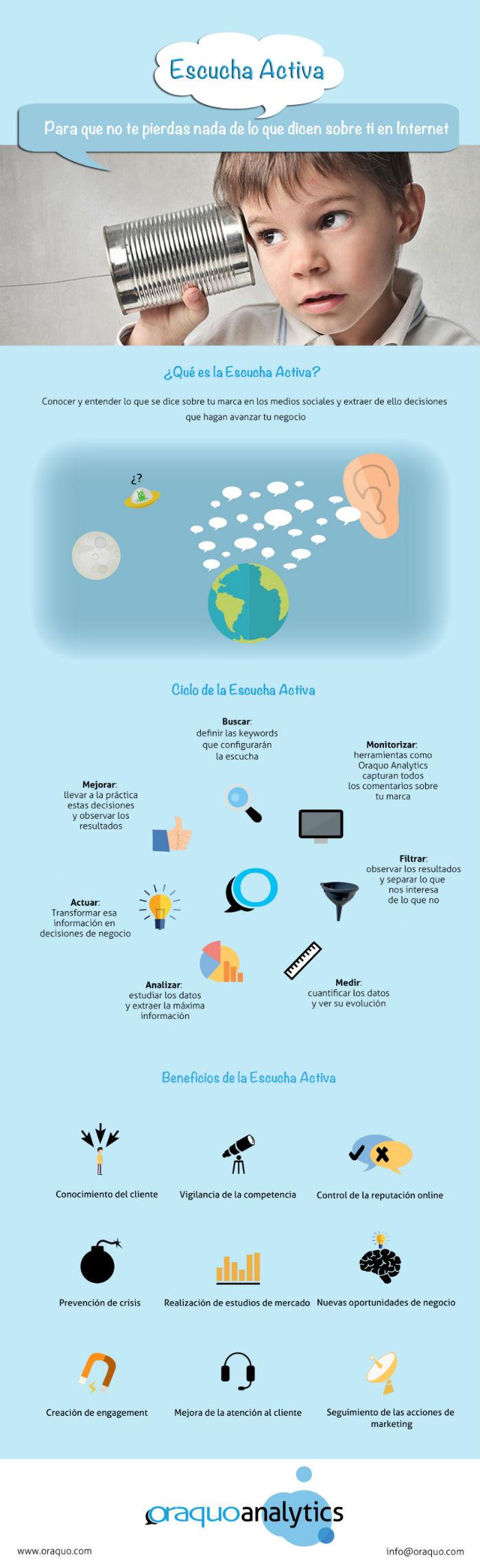 Conoce el significado de la Escucha Activa en internet
