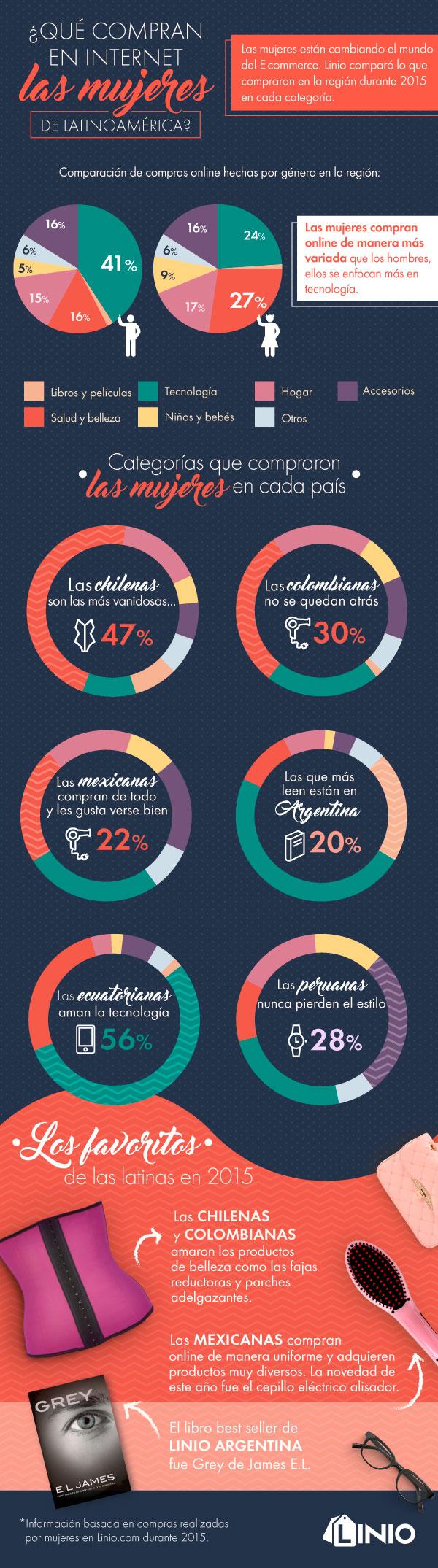 ¿Qué compran las mujeres en internet de Latinoamérica