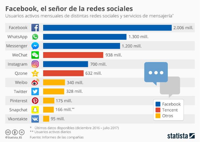 Facebook , el señor de las redes sociales