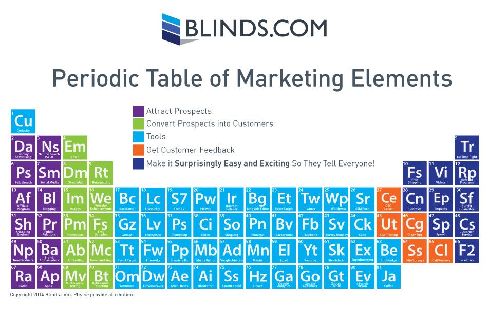 La tabla peridica de los elementos de marketing comunidad eme la tabla peridica de los elementos de marketing urtaz Gallery