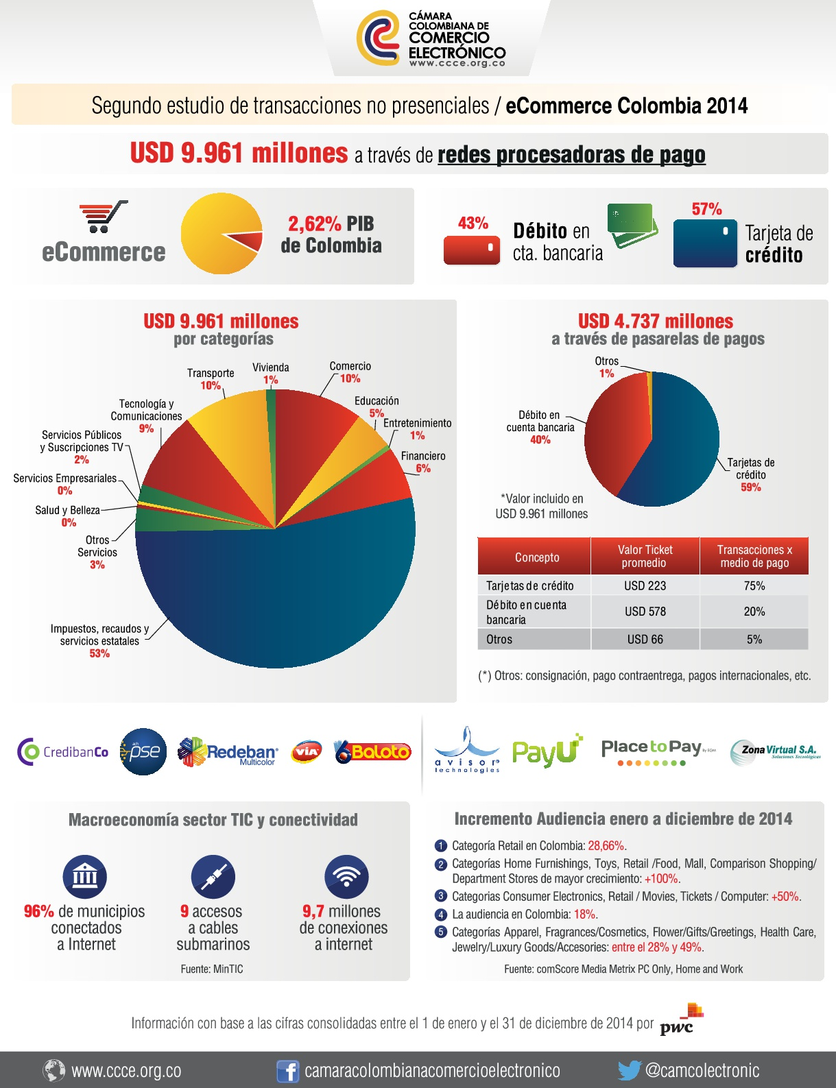 Segundo estudio de transacciones no presenciales en Colombia 2014