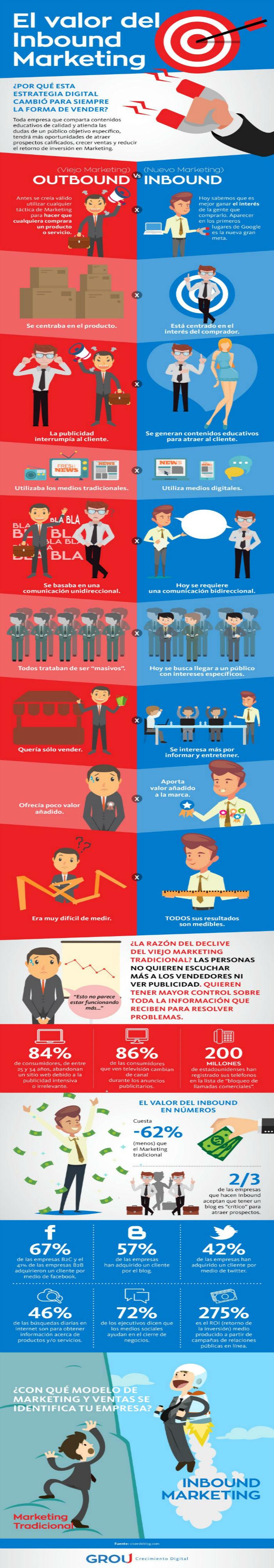 ¿ Por qué adoptar una estrategia Inbound Marketing en tu Empresa ?