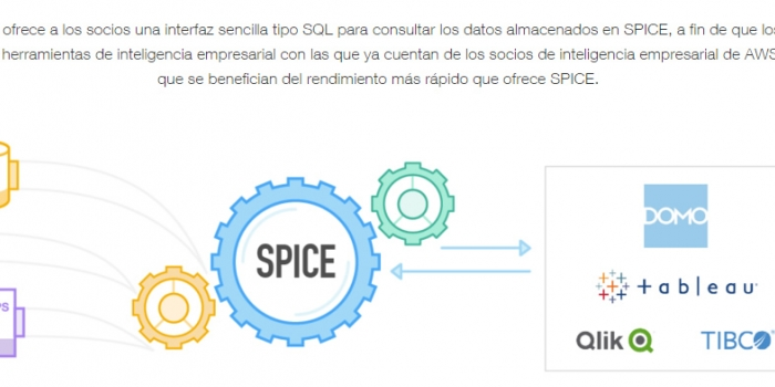 Quick Sight, el servicio de Amazon para inteligencia de negocios